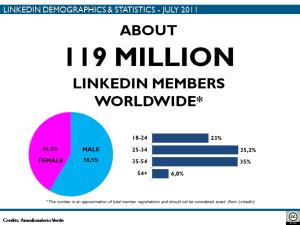119 million members